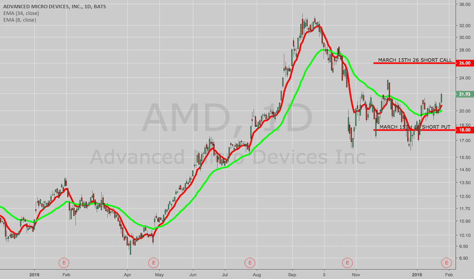 AMD: THE WEEK AHEAD: AMD, AAPL, BABA, FB, TSLA, X, AMZN