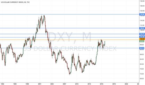 DXY: TRADE THE TREND: USD BULL MARKET SINCE 2011