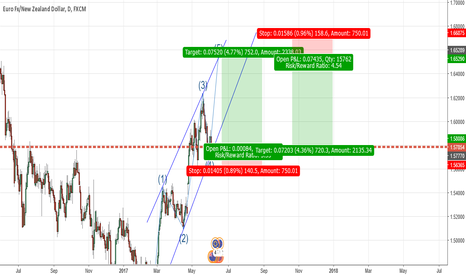 EURNZD: EURNZD- Two Trade Options based on Elliot Wave