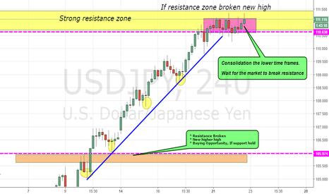 USDJPY: USDJPY CONSOLIDATION IN THE RESISTANCE ZONE!!!!!!