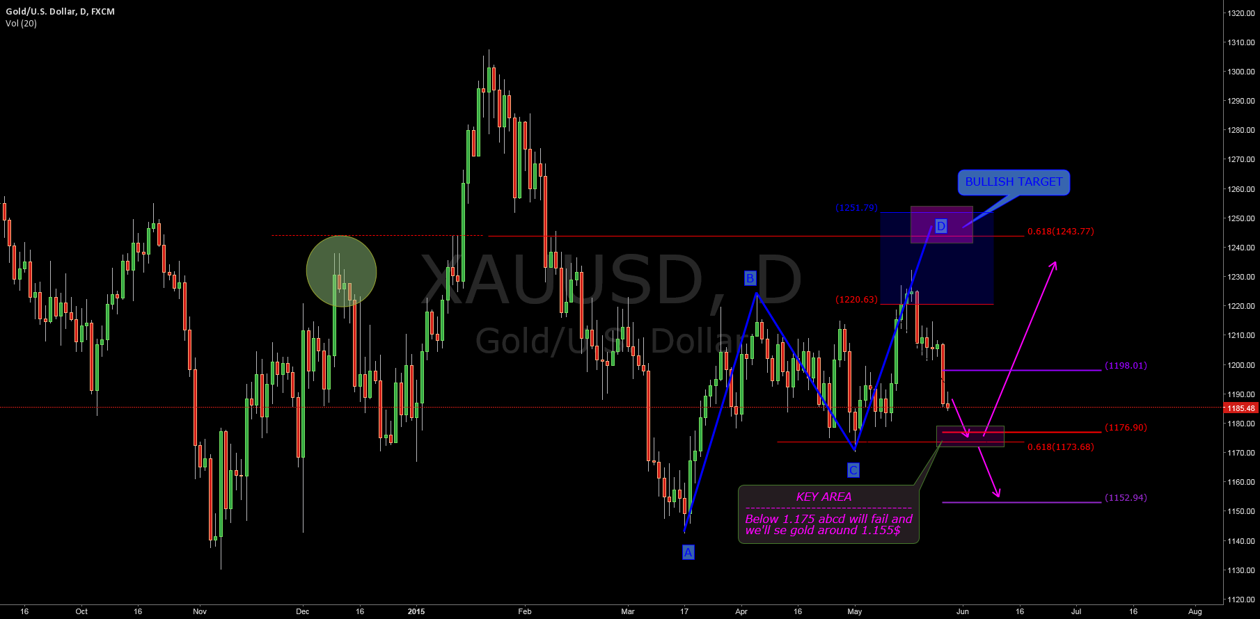 $GOLD ($XAUUSD): KEY AREA