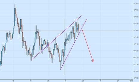 NZDUSD: NZD USD - Purple lines tell us what to do