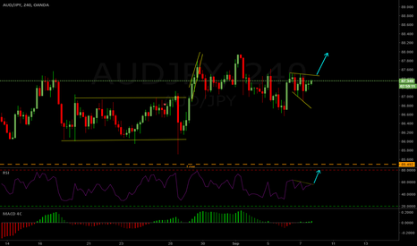 AUDJPY: AUDJPY 4hr Long Setup