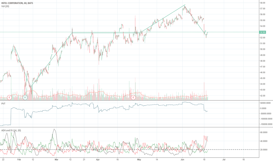 INTC: INTEL STOCKS LONG HOLD 2-3 YEARS! POTENTIAL FOR LONG TERM PROFIT