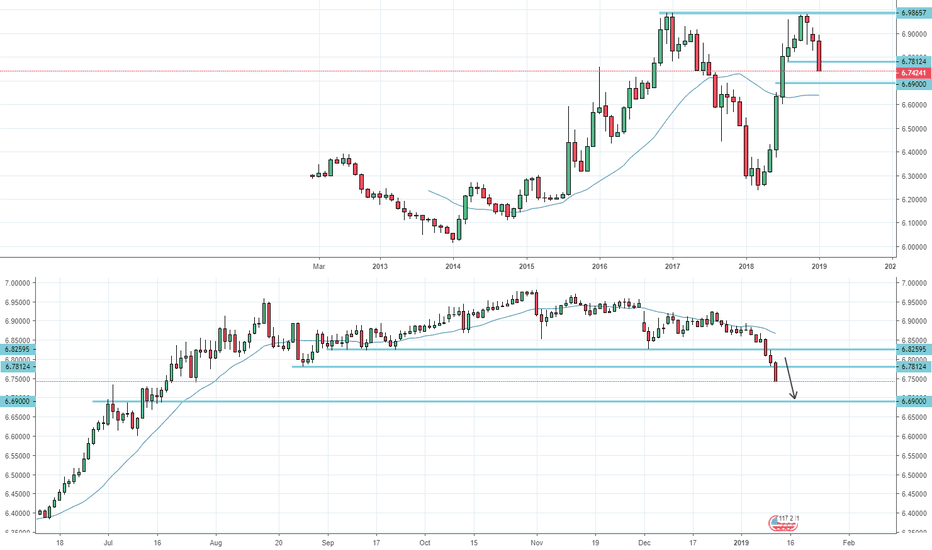 USDCNH: USDCNH: Heading towards 6.69