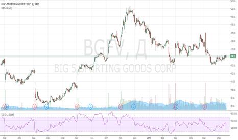 BGFV: long