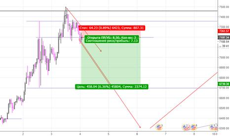BTCUSD: BTC|USD short