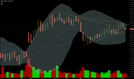 PVH: Lets see which way $PVH goes after tonight's earnings.