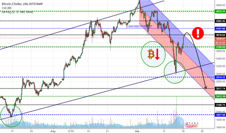 BTCUSD: It's gonna be the 2nd wave! Sell your BTC unless it's too late!