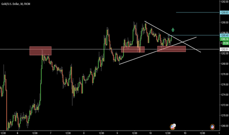 XAUUSD: XAUUSD: 30M- go long with pennant breakout