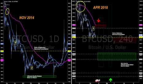 BTCUSD: 2018 Q2 No Spring This Spring, But Summer Will Sizzle