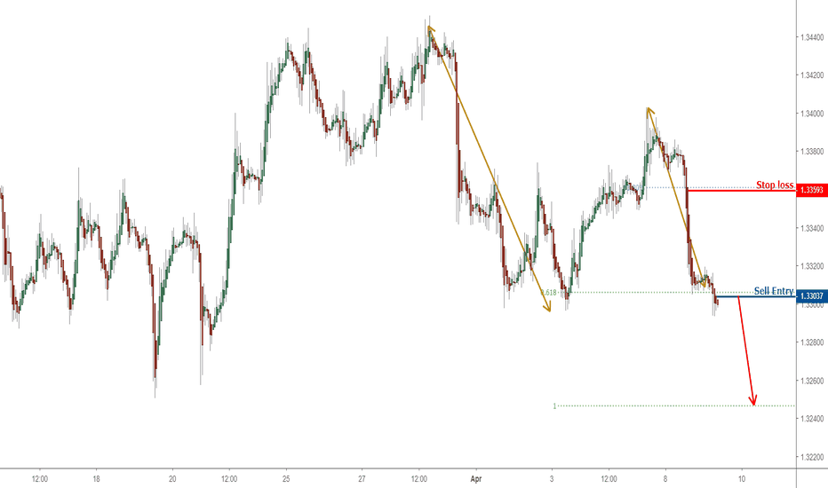 Usdcad Possible Trend Shift In Going Short