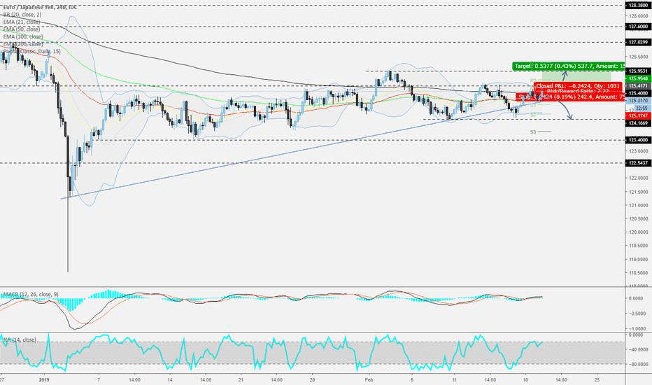 EURJPY: EURJPY - 240 - Tricky, but could work out