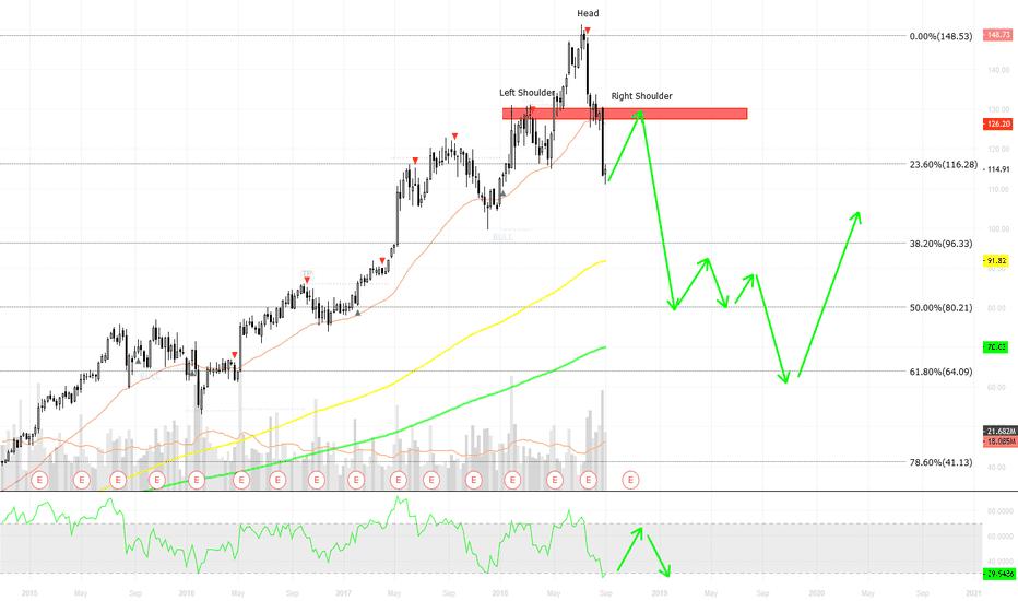 EA: EA / weekly / looking to short in resistance zone