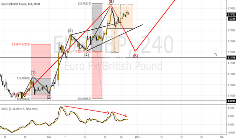 EURGBP: Elliott Wave combined  with technical analysis