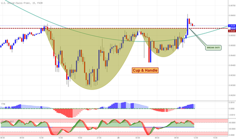 USDCHF: USDCHF Cup & Handle Pattern