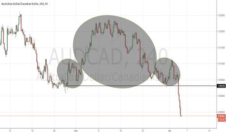 AUDCAD: Head & Shoulders aud cad