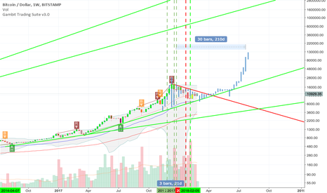 BTCUSD: Double Bubble scenario btcusd