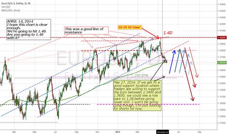 EURUSD: EUR/USD short plan
