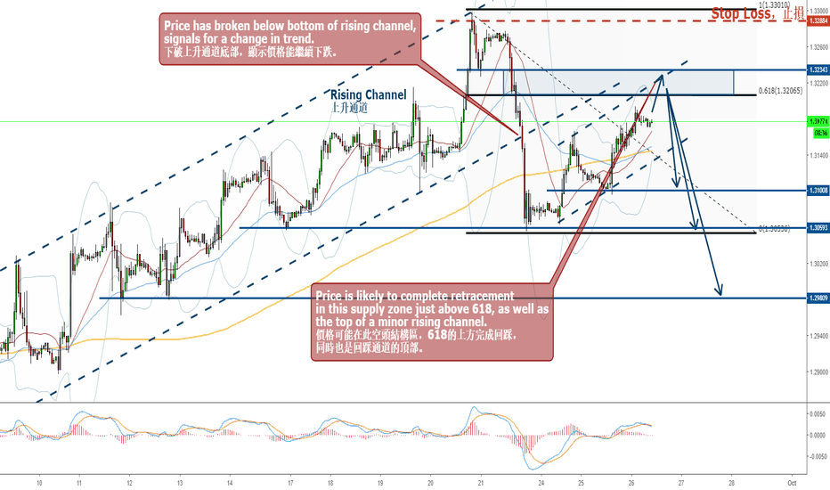 GBPUSD: GBPUSD - Trend Reversal, Completion of Retracement