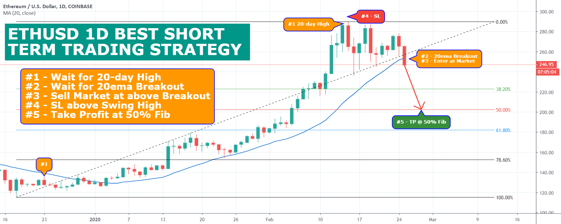 ETHUSD 1D BEST SHORT TERM TRADING STRATEGY for COINBASE ...