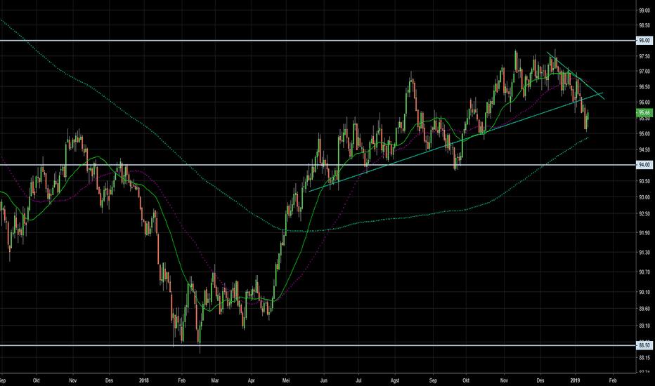 DXY: Analisis Mingguan (13.1) Index USD (untuk SwingTrade)
