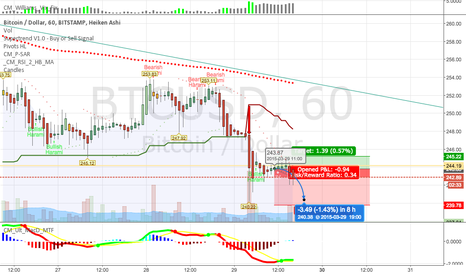 BTCUSD: My first chart - still  a noob