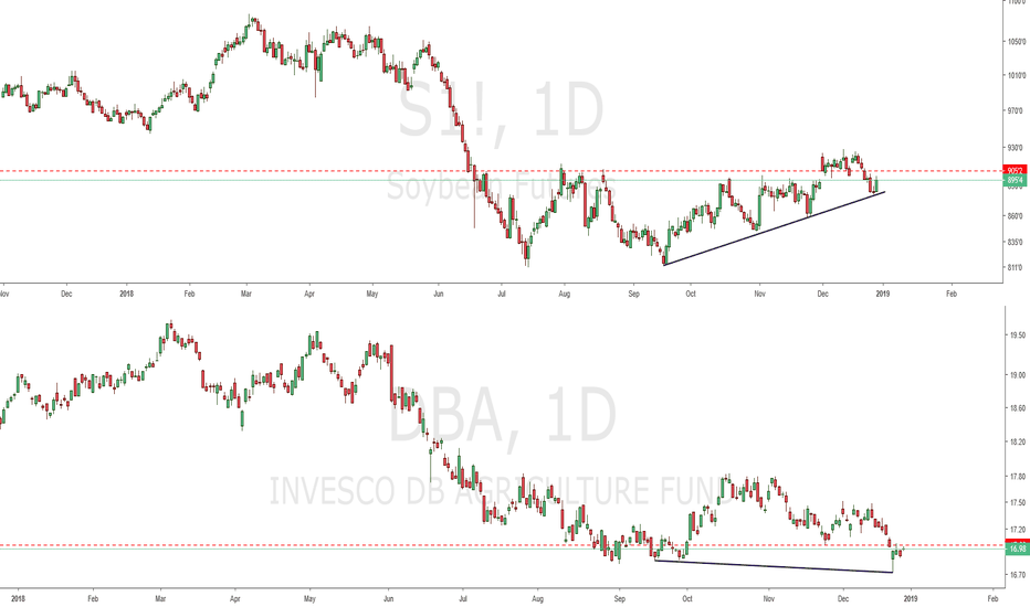 S1!: Agro-Commodities without recovery signals