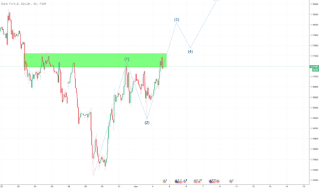 EURUSD: Ridin the Waves
