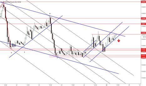 EURGBP: EUR-GBP Short