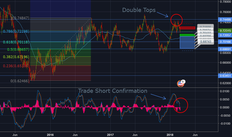 NZDUSD: NZD/USD Is Showing Bear Signs 200% + ROI