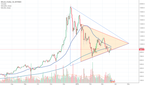 BTCUSD: Bitcoin Continuing Death cross Triangle approaching