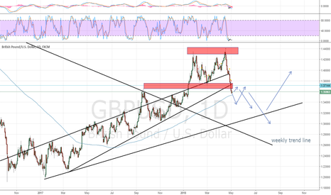 GBPUSD: Double top on weekly chart