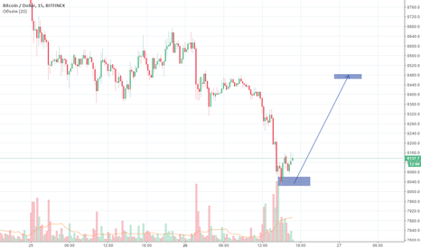 BTCUSD: Краткосрочный интрадей прогноз BTC