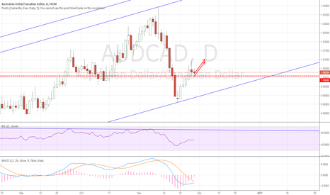 AUDCAD: AUDCAD: Started Long here