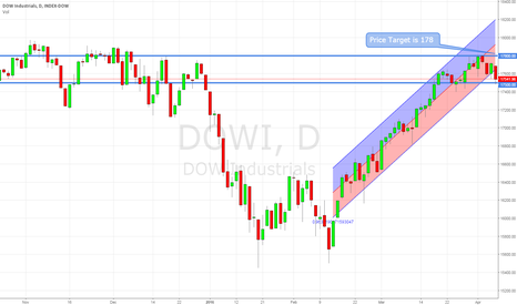 DOWI: DJX/DOWI POSSIBLE SHORT TERM MOVEMENT