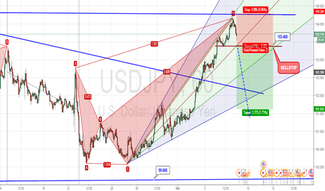 USDJPY: Potential BEARISH CRAB