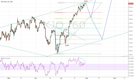 XJO: Bearish on ASX 200