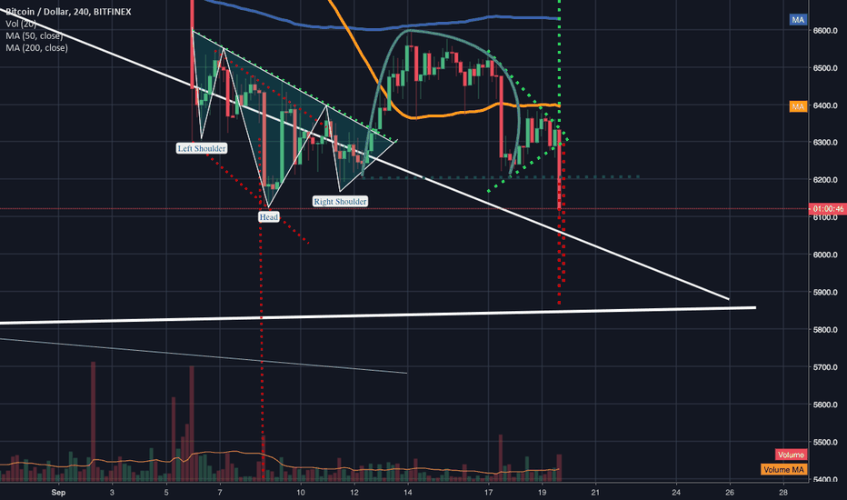 BTCUSD: Inverted cup and handle spotted priceaction testing neckline