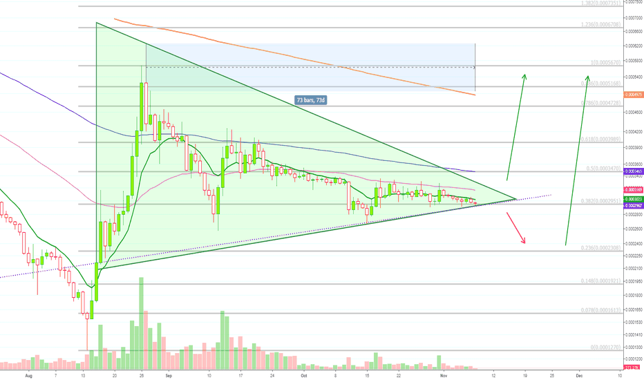 NANOBTC: Nano Symmetrical Triangle (Breakout Coming Soon)