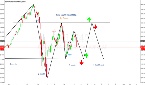 DJI: DOW JONES INDUSTRIAL END MARCH AND APRIL