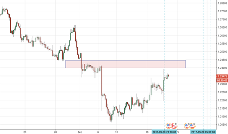 USDCAD: Sell USDCAD  on resistance zone