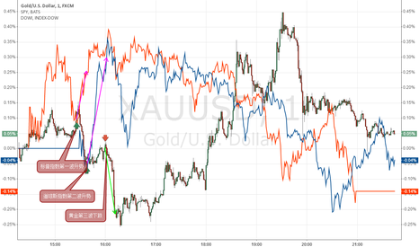 XAUUSD: gold and index  -  S&P - dow -gold  20 minutes delay