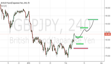 GBPJPY: looong