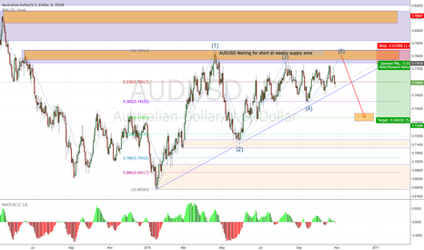 AUDUSD: AUDUSD waiting for short at weekly supply zone