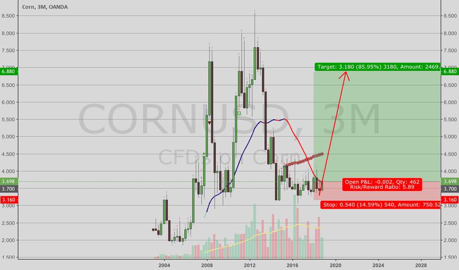 CORNUSD: Corn--long term view