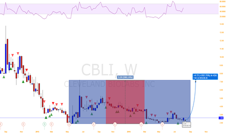 CBLI: Cleveland BioLabs is at the bottom of the weekly box