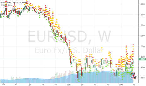 EURUSD: sell strong resistans