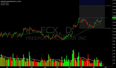FCX: Breaking above pivot high. MM near 20