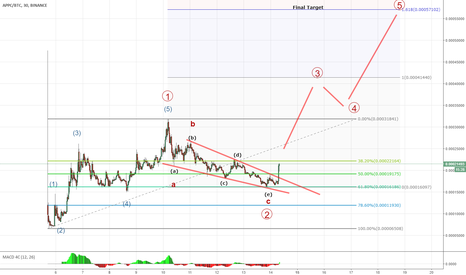 APPCBTC: APPC Begin bullish wave 3